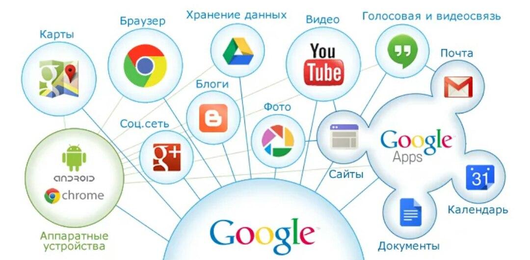 Функционал, который даёт регистрация аккаунта Google