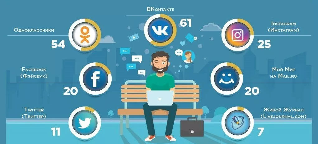 Стратегия продвижения в социальных сетях
