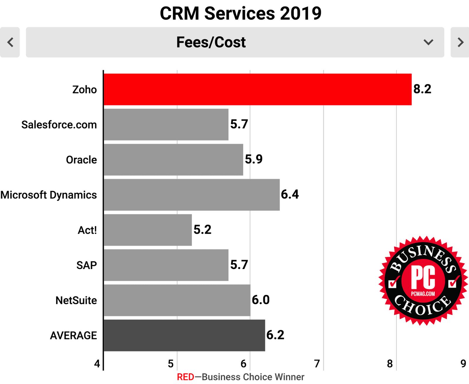 Zoho CRM рейтинг