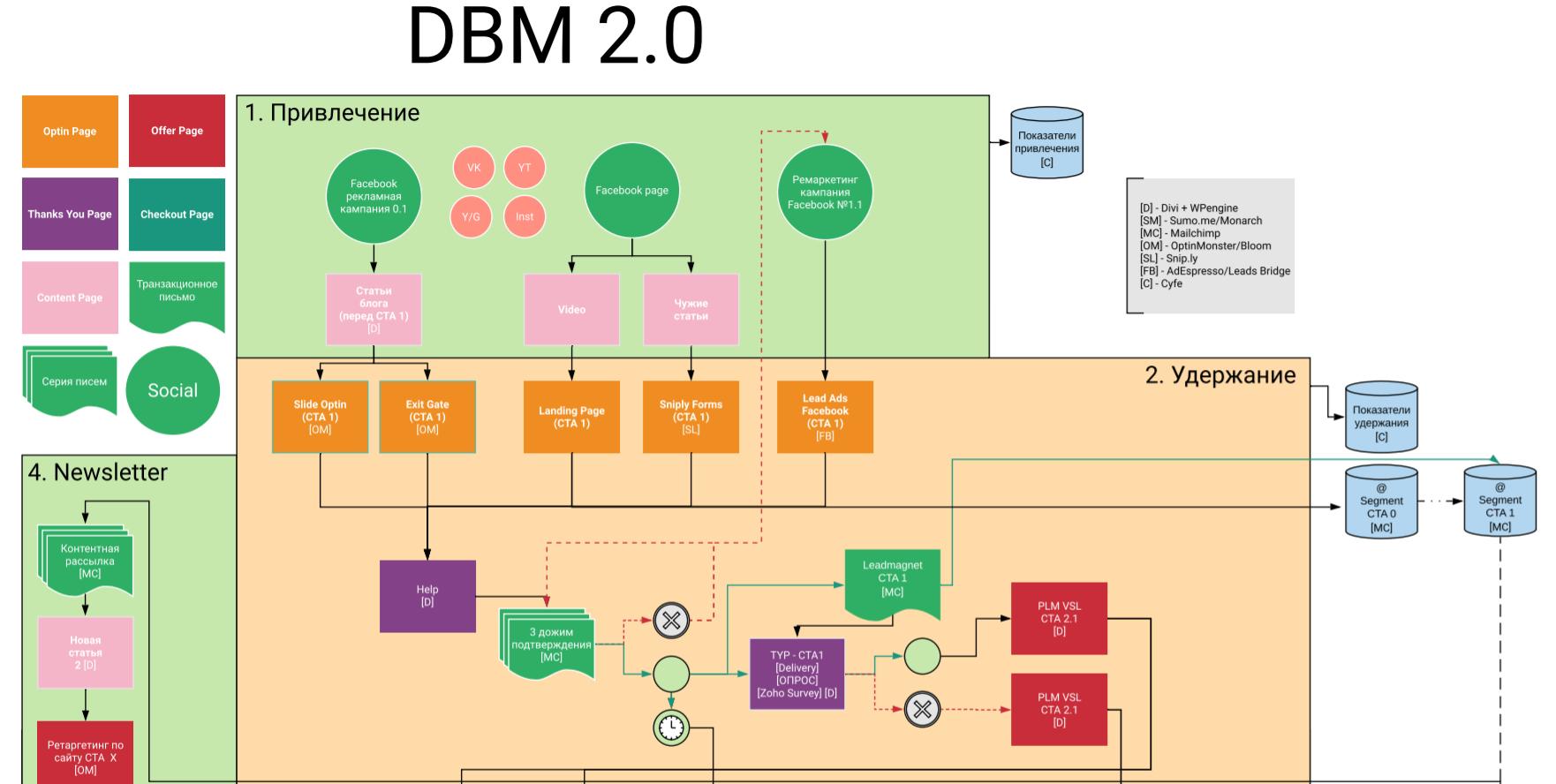Изменение бизнес-процессов после подключения Zoho CRM