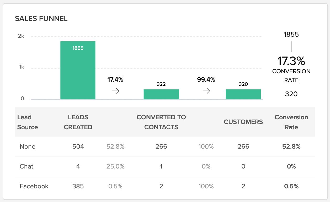 Zoho CRM позволяет упростить и структурировать бизнес-процессы