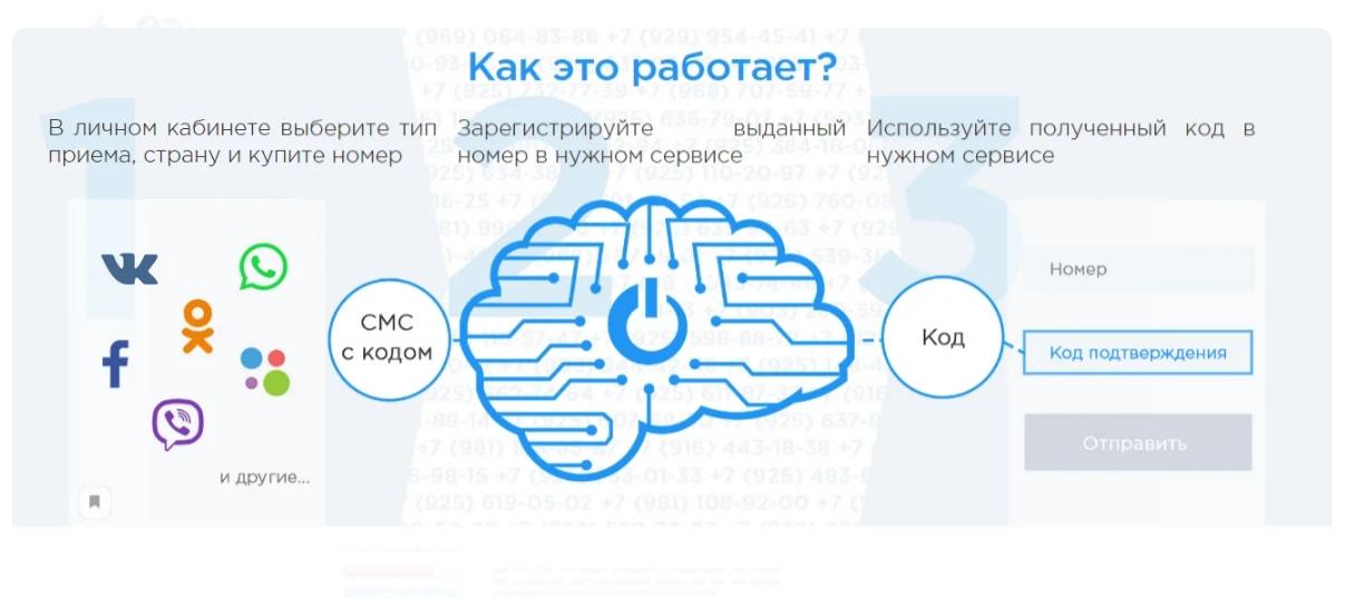 Лучшие сервисы виртуальных номеров для регистрации