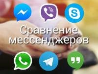 Самые популярные мессенджеры в России в 2021 году