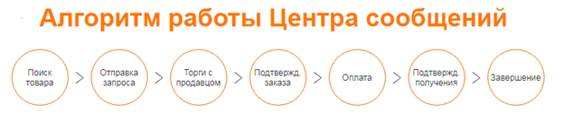 Как заказать на Алибаба ру
